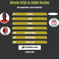 Divock Origi vs Kaide Gordon h2h player stats