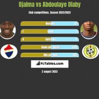 Djalma vs Abdoulaye Diaby h2h player stats