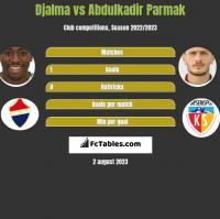 Djalma vs Abdulkadir Parmak h2h player stats
