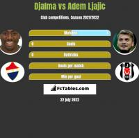 Djalma vs Adem Ljajic h2h player stats