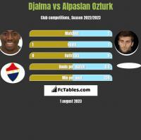 Djalma vs Alpaslan Ozturk h2h player stats