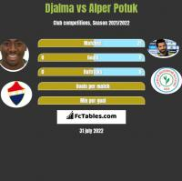 Djalma vs Alper Potuk h2h player stats