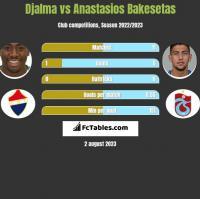 Djalma vs Anastasios Bakesetas h2h player stats
