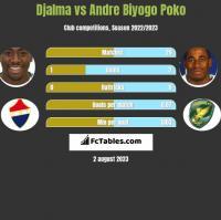 Djalma vs Andre Biyogo Poko h2h player stats