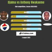 Djalma vs Anthony Nwakaeme h2h player stats
