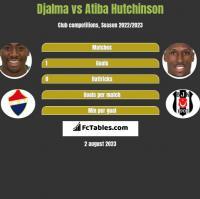 Djalma vs Atiba Hutchinson h2h player stats