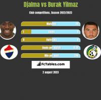 Djalma vs Burak Yilmaz h2h player stats