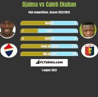 Djalma vs Caleb Ekuban h2h player stats