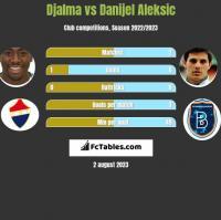 Djalma vs Danijel Aleksic h2h player stats