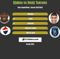 Djalma vs Deniz Tueruec h2h player stats