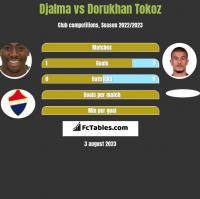 Djalma vs Dorukhan Tokoz h2h player stats