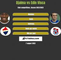 Djalma vs Edin Visća h2h player stats
