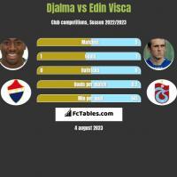 Djalma vs Edin Visca h2h player stats
