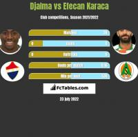 Djalma vs Efecan Karaca h2h player stats