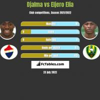 Djalma vs Eljero Elia h2h player stats