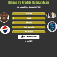 Djalma vs Fredrik Gulbrandsen h2h player stats