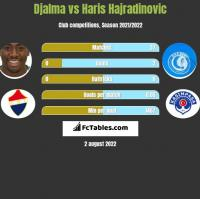Djalma vs Haris Hajradinovic h2h player stats