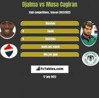 Djalma vs Musa Cagiran h2h player stats
