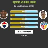Djalma vs Onur Bulut h2h player stats