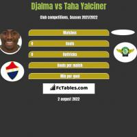 Djalma vs Taha Yalciner h2h player stats