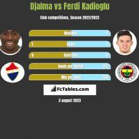 Djalma vs Ferdi Kadioglu h2h player stats