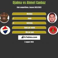 Djalma vs Ahmet Canbaz h2h player stats