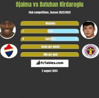 Djalma vs Batuhan Kirdaroglu h2h player stats