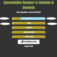 Djameleddine Benlamri vs Abdullah Al Shamekh h2h player stats