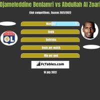 Djameleddine Benlamri vs Abdullah Al Zoari h2h player stats
