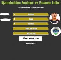 Djameleddine Benlamri vs Elosman Euller h2h player stats