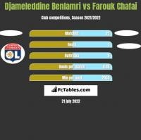 Djameleddine Benlamri vs Farouk Chafai h2h player stats