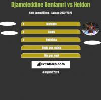 Djameleddine Benlamri vs Heldon h2h player stats
