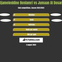 Djameleddine Benlamri vs Jumaan Al Dosari h2h player stats