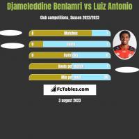 Djameleddine Benlamri vs Luiz Antonio h2h player stats