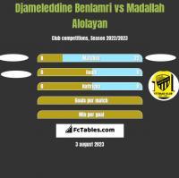 Djameleddine Benlamri vs Madallah Alolayan h2h player stats