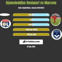 Djameleddine Benlamri vs Marcelo h2h player stats