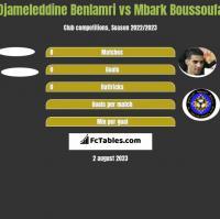 Djameleddine Benlamri vs Mbark Boussoufa h2h player stats