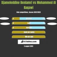 Djameleddine Benlamri vs Mohammed Al Baqawi h2h player stats
