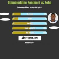 Djameleddine Benlamri vs Seba h2h player stats