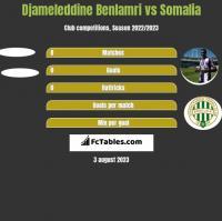 Djameleddine Benlamri vs Somalia h2h player stats