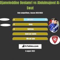 Djameleddine Benlamri vs Abdulmajeed Al-Swat h2h player stats