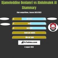Djameleddine Benlamri vs Abdulmalek Al Shammary h2h player stats