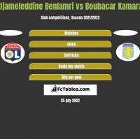 Djameleddine Benlamri vs Boubacar Kamara h2h player stats