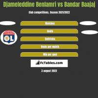 Djameleddine Benlamri vs Bandar Baajaj h2h player stats
