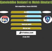 Djameleddine Benlamri vs Muteb Almufarrij h2h player stats