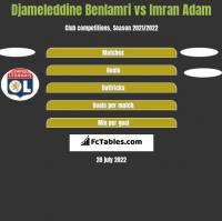 Djameleddine Benlamri vs Imran Adam h2h player stats