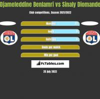 Djameleddine Benlamri vs Sinaly Diomande h2h player stats