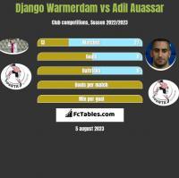 Django Warmerdam vs Adil Auassar h2h player stats
