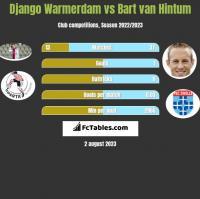 Django Warmerdam vs Bart van Hintum h2h player stats