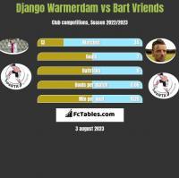 Django Warmerdam vs Bart Vriends h2h player stats